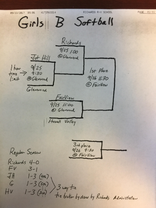Girls B Team Softball Tournament Brackets