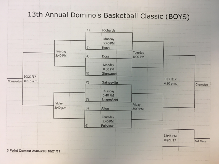 Boys Basketball Tournament bracket