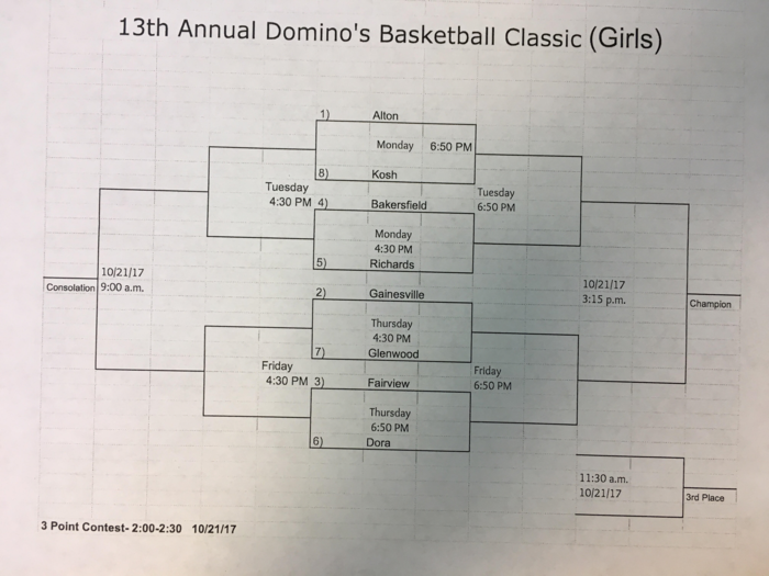Girls Basketball tournament bracket